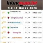 Supermarchés en ligne : Intermarché, SimplyMarket et AuchanDirect seraient les moins chers