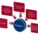 Les hôpitaux adoptent les SMS pour rappeler aux patients leurs rendez-vous médicaux