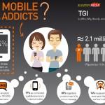 Téléphone mobile : 15 ans, l'âge critique où l'ado entre dans la dépendance