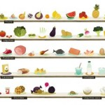 Manger équilibré avec la nutrition intelligente