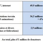 Le Téléthon 2013 en hausse avec plus de 89,3 millions d'euros de dons