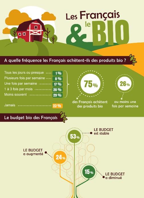 infographie français et le bio 1