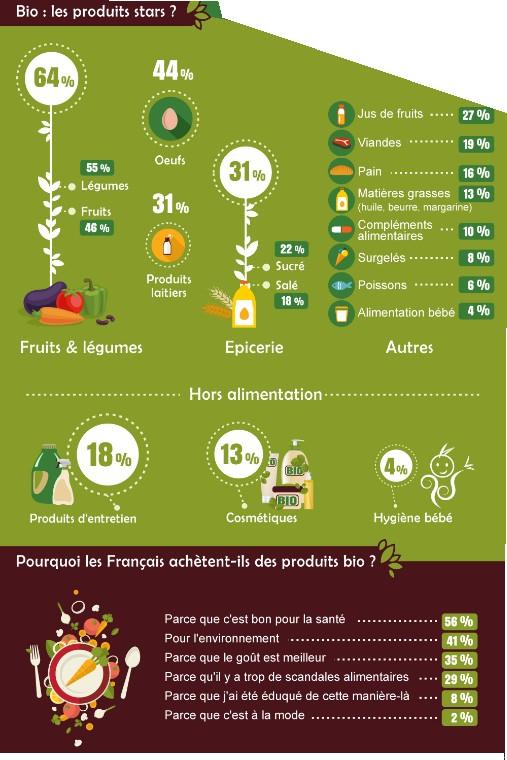 infographie français et le bio 5