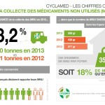 La collecte des médicaments non utilisés en hausse de 3,2 % en 2013