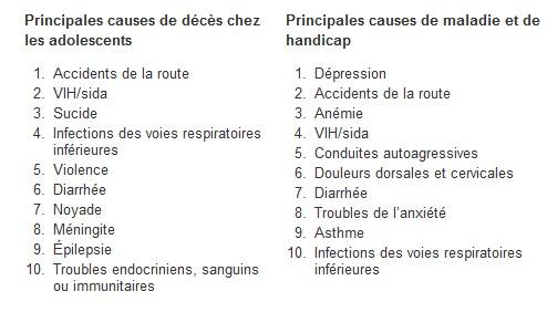 Symptômes de dépression chez les adolescents