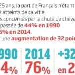 Chute de cheveux : 76% des Français concernés