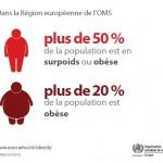 L'Europe menacée par une épidémie d'obésité d'ici 2030