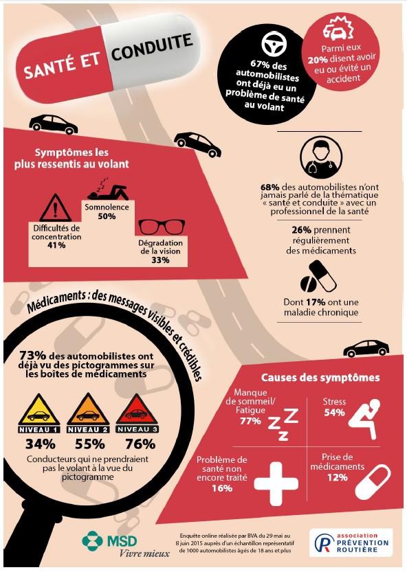 Deux tiers des automobilistes ont déjà eu un problème de santé au volant