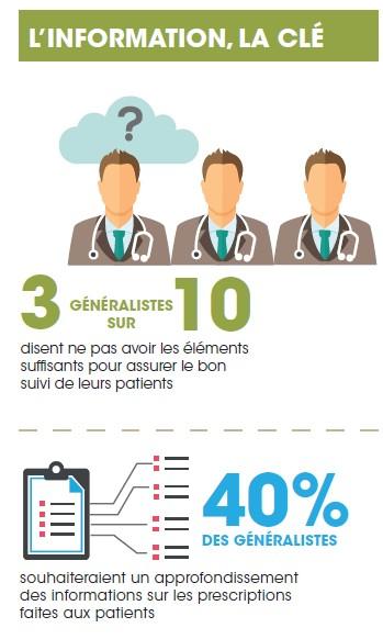 Extrait de l'Infographie de l'Observatoire cancer Institut Curie - Viavoice 2015