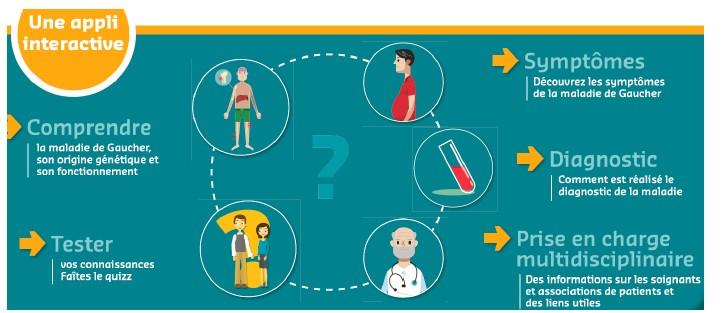 E-santé : une application pour mieux vivre avec la maladie de Gaucher