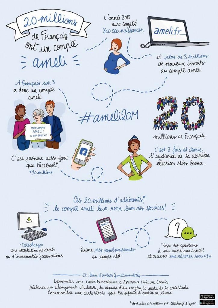 Assurance Maladie : le portail ameli.fr franchit le cap des 20 millions d'inscrits