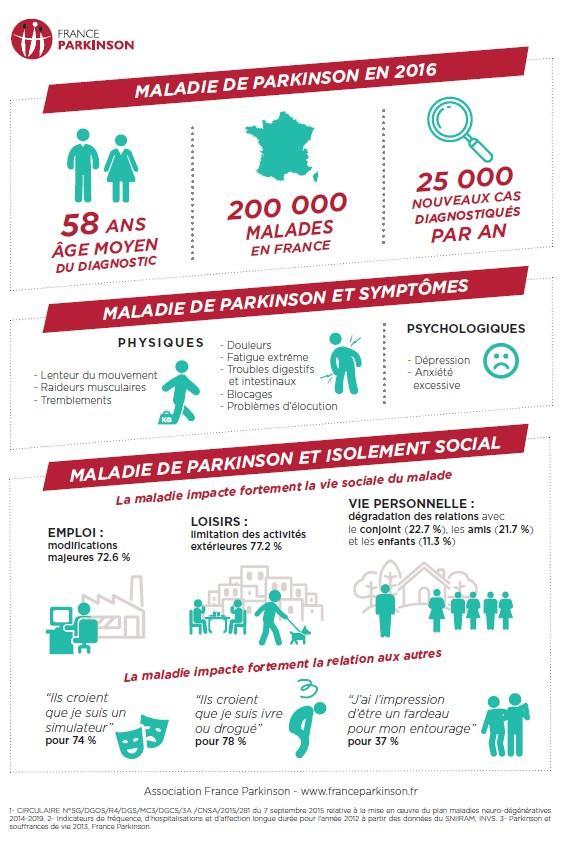journe mondiale de la maladie de parkinson
