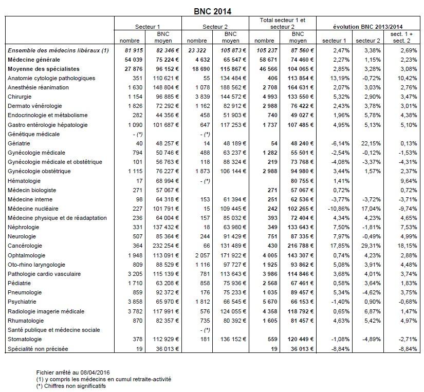 Les revenus des médecins libéraux progressent en 2014