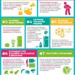 Hygiène des aliments : une infographie pour éviter les intoxications