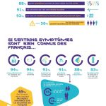 Journée mondiale de la SEP : 9 Français sur 10 ont une bonne connaissance de la maladie
