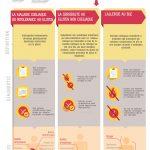 Une infographie pour mieux comprendre les troubles alimentaires liés au gluten