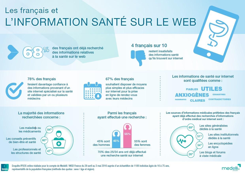 Infographie : les Français et l'information santé sur le web