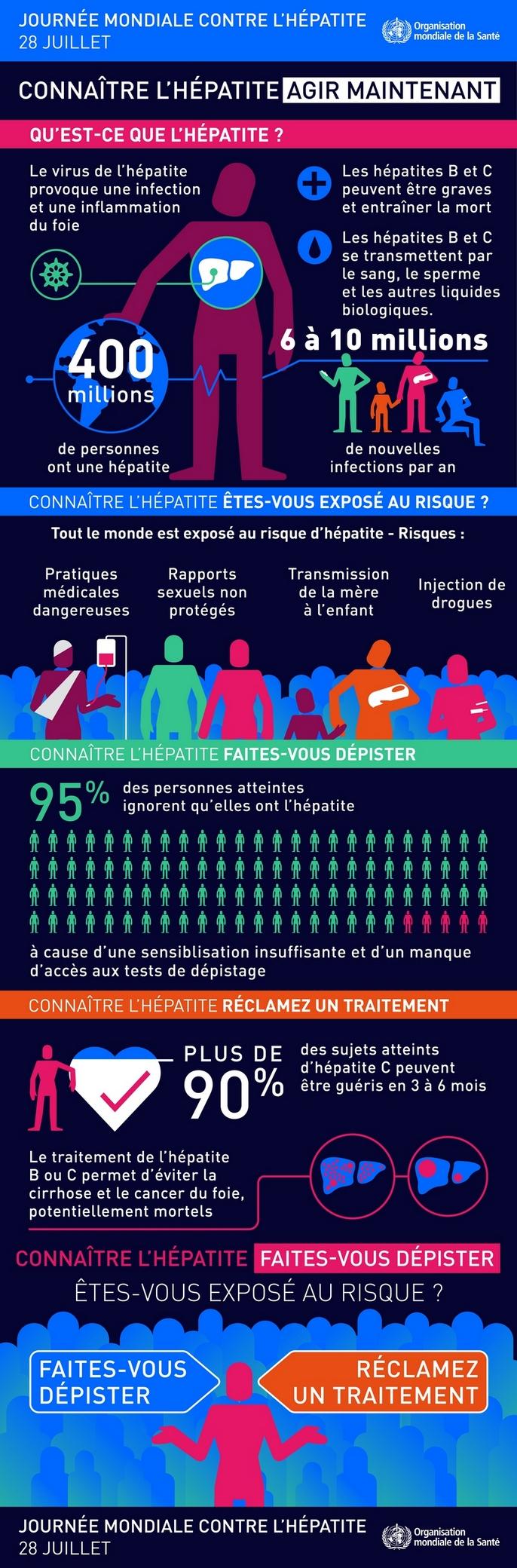 Journée mondiale contre l'hépatite, le 28 juillet 2016