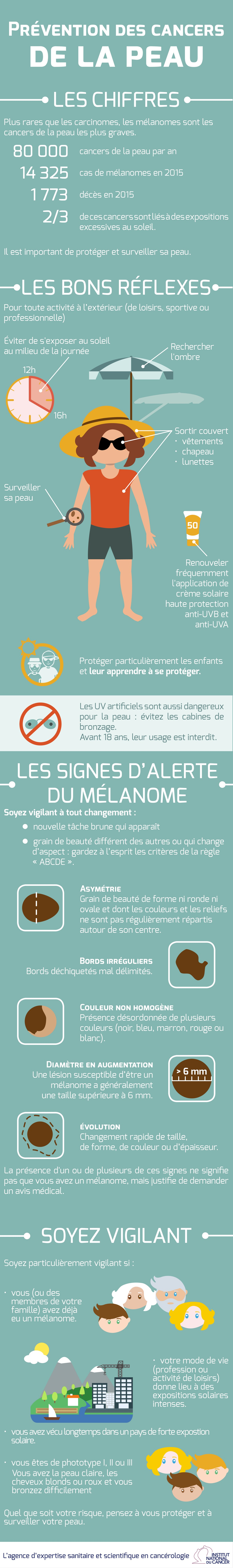 Protéger sa peau du soleil : les bons réflexes en infographie