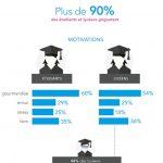 Grignotage : 90% des étudiants et lycéens concernés