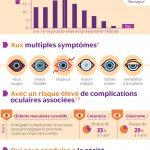 Journée Mondiale de la Vue : 75% des Français n'ont jamais entendu parler de l'uvéite