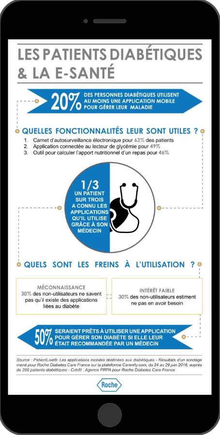 La santé digitale dans le diabète en infographie