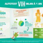 Autotests VIH : près de 2 000 ventes en moyenne chaque semaine en France