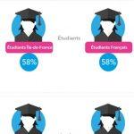 Sommeil : 58% des étudiants ont des troubles dû au stress