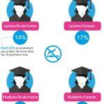 Un nombre moins important de fumeurs chez les jeunes