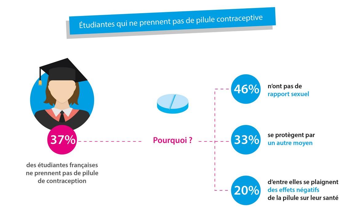 Contraception : la pilule en baisse constante chez les étudiantes
