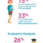 Tabagisme : Le nombre d'étudiants fumeurs en hausse