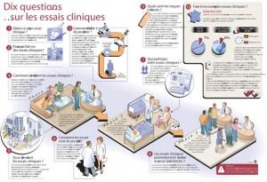 Essais cliniques: vos questions