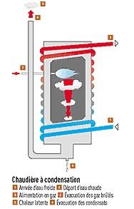 chaudières à condensation © Leroy Merlin