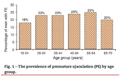 âge éjaculation précoce