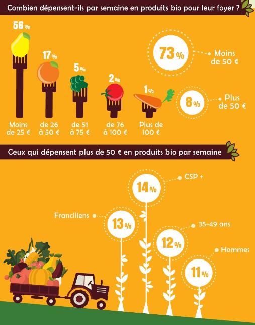 infographie français et le bio 2