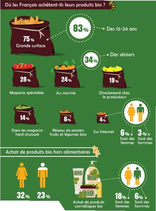 infographie français et le bio 4