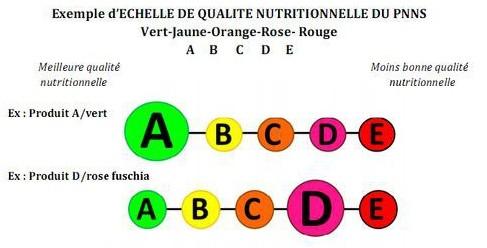 """Alimentation : le système d'information à 5 couleurs """"est le plus efficace"""" pour les consommateurs"""