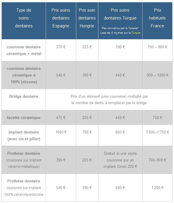 comparaison des prix soins dentaires par pays