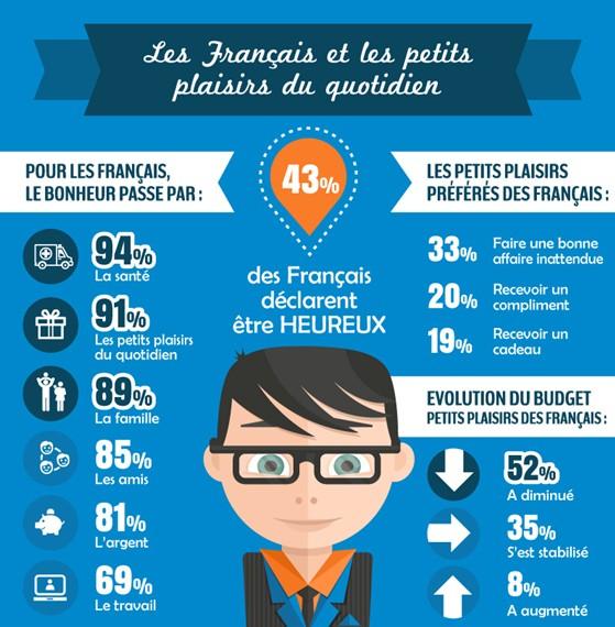 Infographie bonheur des Français Poulpeo-Yougove