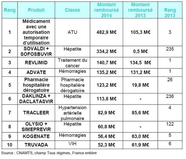 Les 10 médicaments les plus prescrits en montants (hôpital)