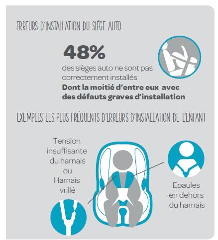Sécurité en voiture : 2 enfants sur 3 sont mal attachés