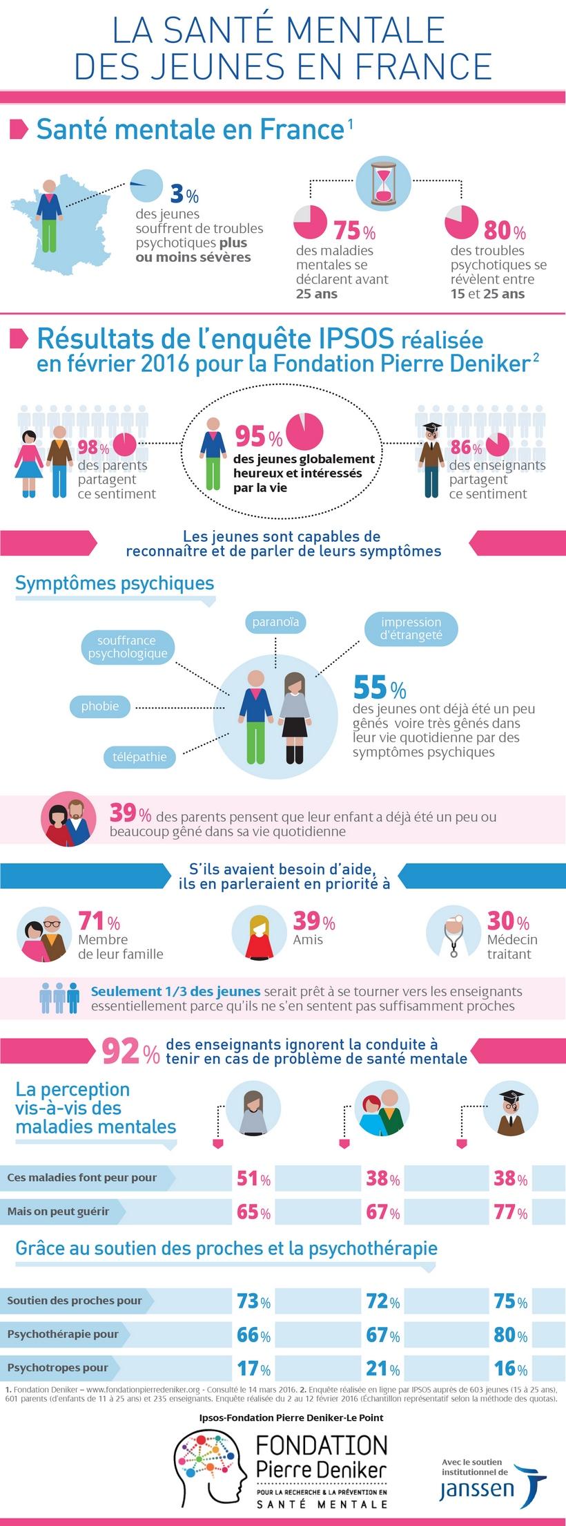 """Santé mentale : 95 % des 15-25 ans se déclarent """"heureux et intéressés par la vie."""
