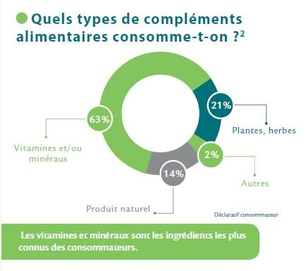 Compléments alimentaires : la consommation des Français augmente en 2015