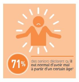 71% d'entre eux déclarent qu'il est normal d'avoir mal à partir d'un certain âge,
