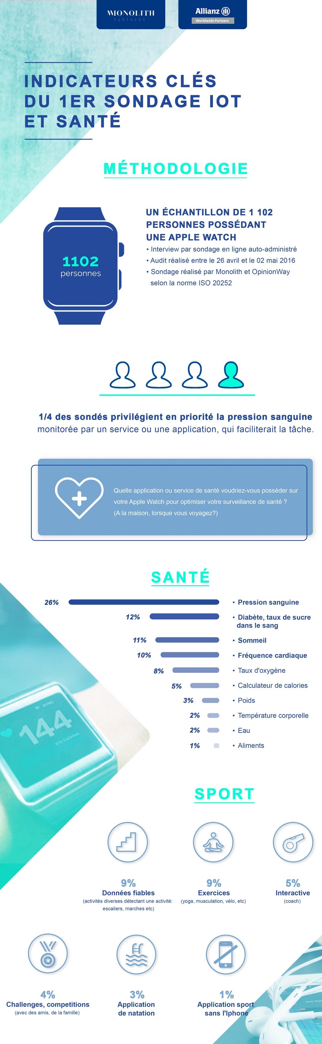 """Le Top 3 des applis """"Santé connectée"""" les plus attendues"""