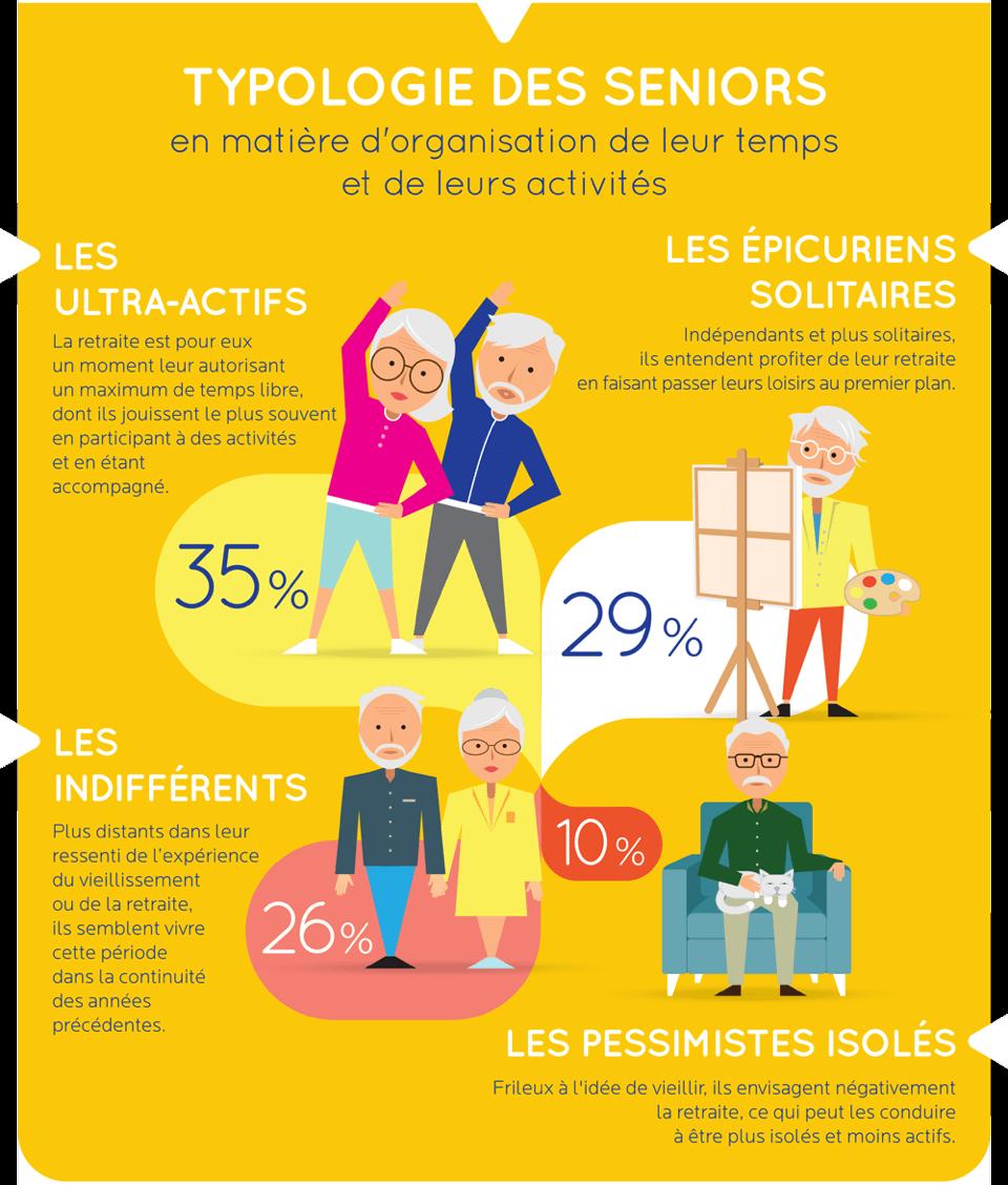 « Bien vieillir » : 97 % des seniors se sentent bien dans leur âge