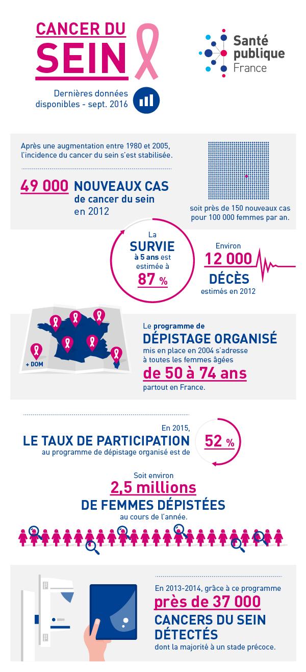 Cancer du sein : plus de 2,5 millions de femmes dépistées en 2015