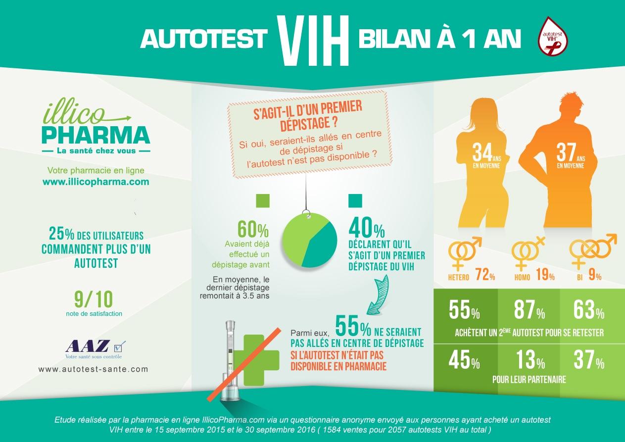 infographie-autotest_vih